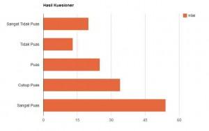 Hasil Google Chart Tool Untuk Kuesioner