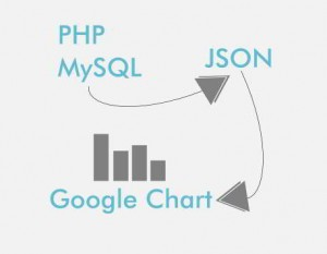 PHP JSON Google Chart