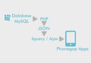 alur data json php jquery