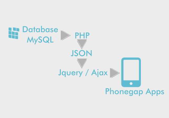 Integrasi JSON, PHP Dan Jquery Untuk Aplikasi Mobile