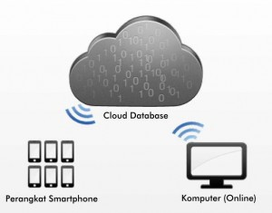 Arsitektur Mobile Cloud