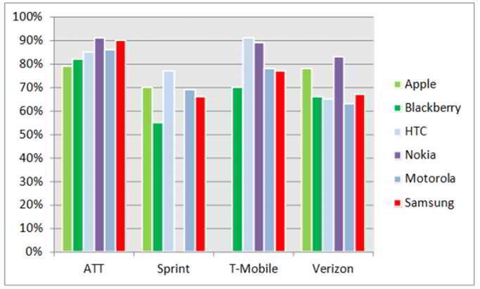 Suvey Kepuasan Pelanggan Mobile 2013