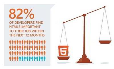 survei penggunaan html5
