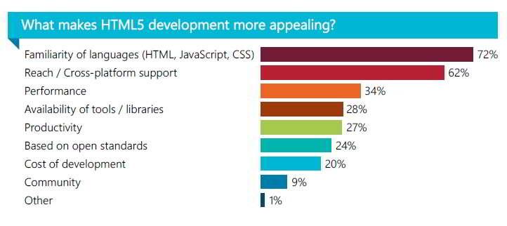 Survey HTML5 Dari KendoUI