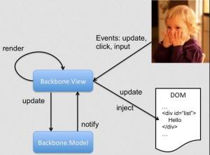 backbone-js (pic by aaltowebapps.com)