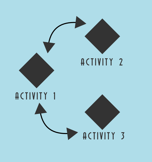 Activity Android