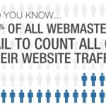 73% of All Webmasters Fail to Count Their Traffic