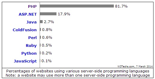 statistik bahasa pemrograman
