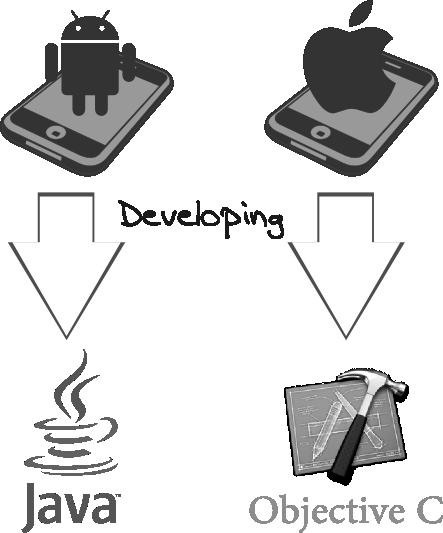 Java Objective C