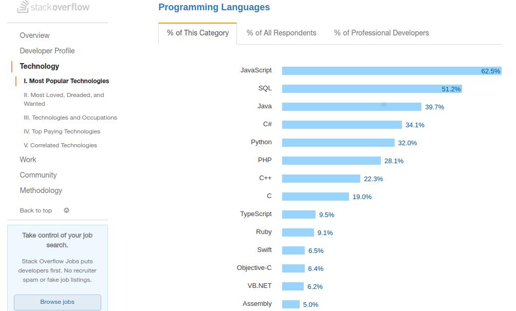 Javascript di Stackoverflow Survey Tahun 2017