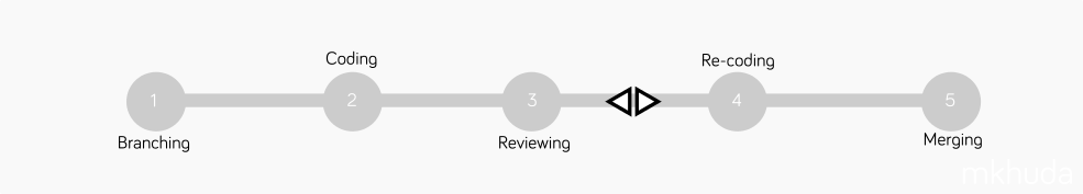 Step Code Review